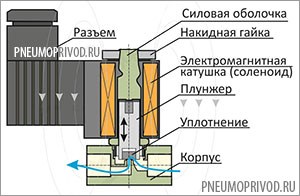 Катушка соленоида